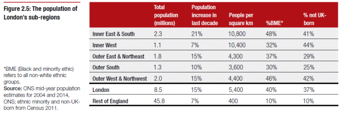 Source: London's Poverty Profile 2015, p19