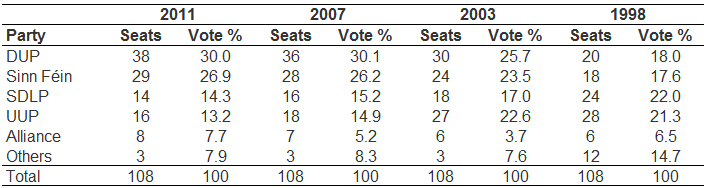 Table 1: Changes in party preferences