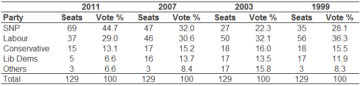 Table 2: Changes in party preferences