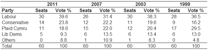 Table 3: Changes in party preferences