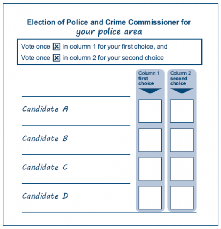 Figure 1: How the Supplementary Vote ballot paper for electing Police Commissioners will look