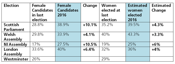 Table 1. Summary of female representation in the UK