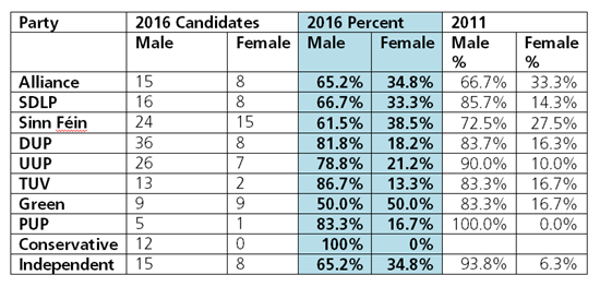 Figure 2. Gender balance between parties in 2016 Scottish Parliamentary Election
