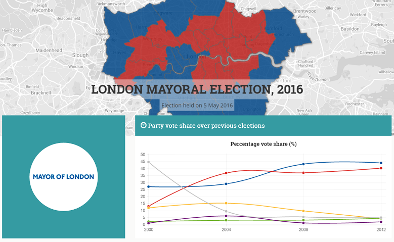 London Mayor Overview