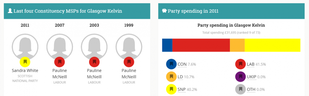Last 4 MSP Infographic and Party Spending Graph